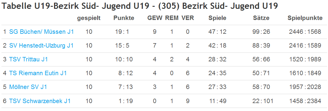 U19 2013-14